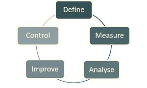 Effektiva metoder DMAIC och Six Sigma genom Buraas Consulting